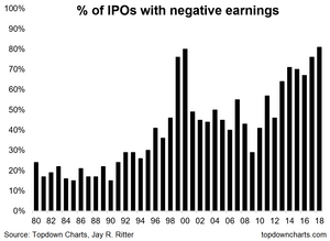 IPOs with negative earnings at a record high