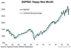 S&P 500 monthly chart against 10-month moving average