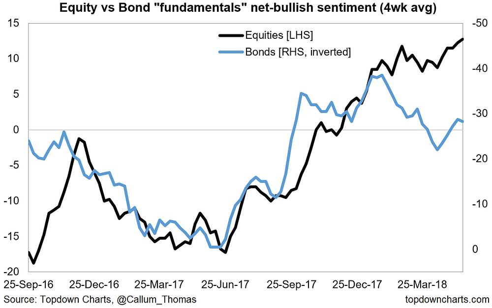 equity vs bond market fundamentals sentiment
