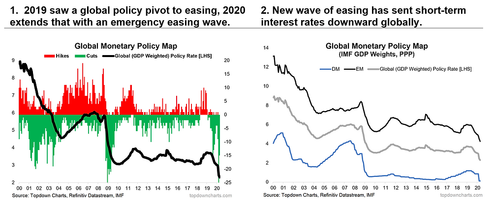 Global monetary policy chart