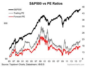 S&P500 forward PE ratio