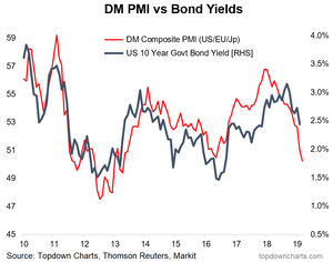 Bond yield outlook vs manufacturing PMIs chart