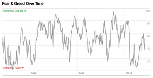 stockmarket fear and greed index