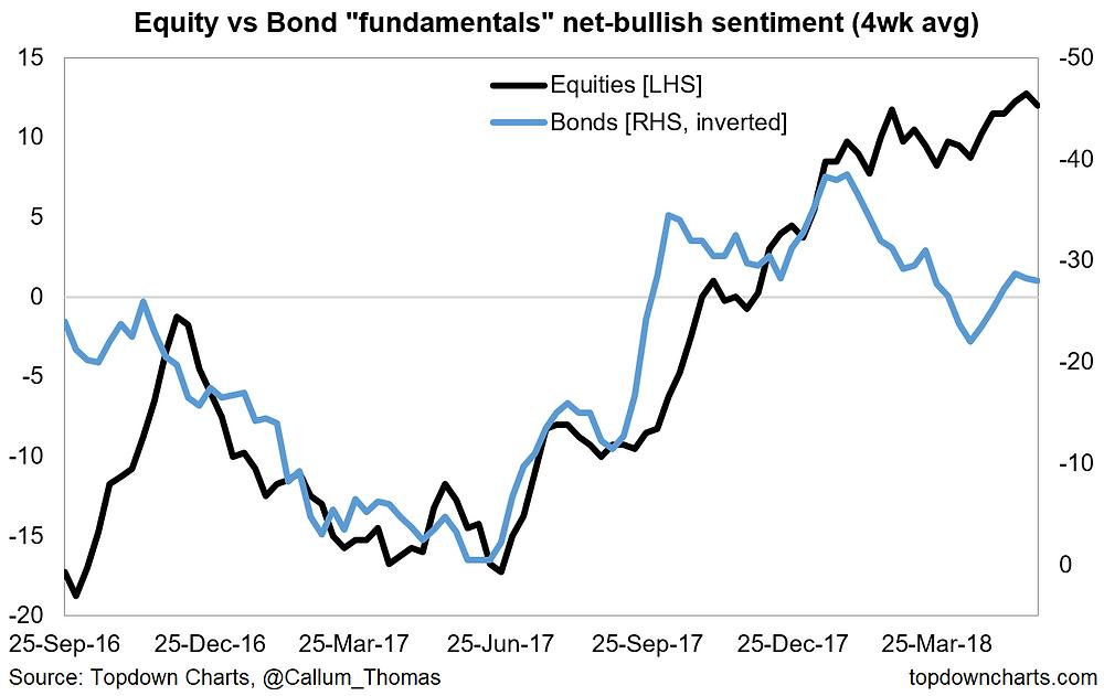 bond market vs equity market fundamentals