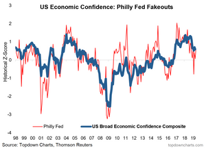 Philly Fed surprise - economic confidence chart