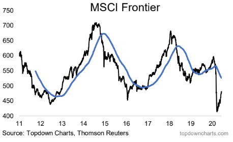 MSCI frontier market equities index chart