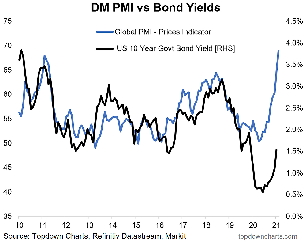 chart of pricing pressures and bond yields