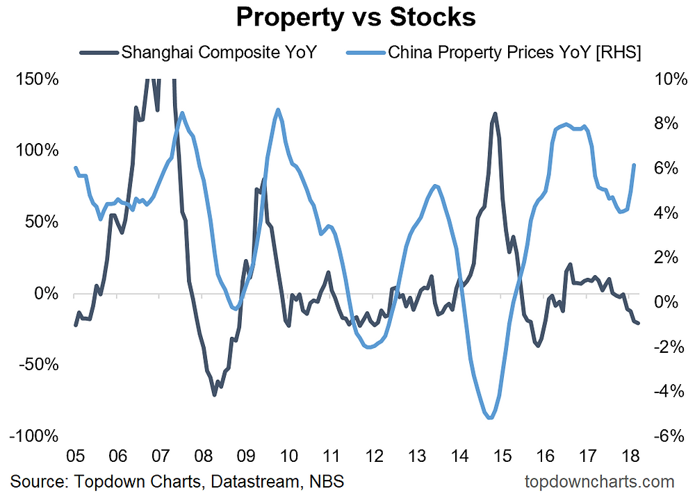 Chart of China property prices vs stockmarket performance