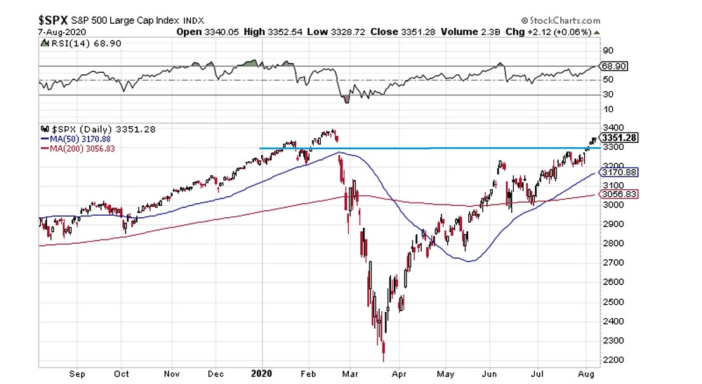 chart of S&P 500 and a key technical level