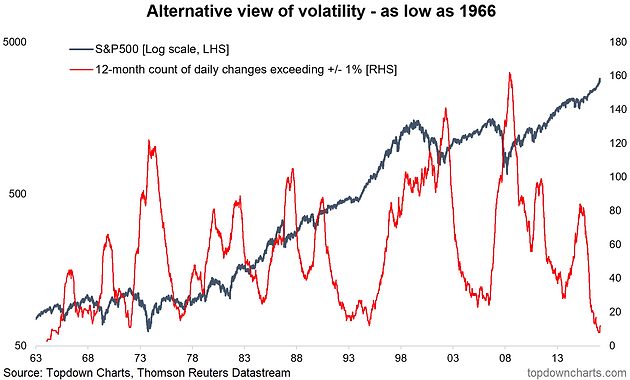 ChartBrief 185 - The Return of Volatility | Topdown Charts | Chart