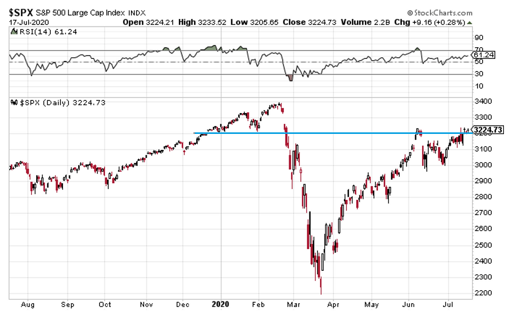 chart of key S&P500 resistance/support level