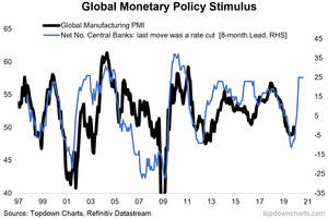 Global PMI and monetary policy