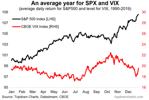 chart of VIX vs SPX daily average seasonality