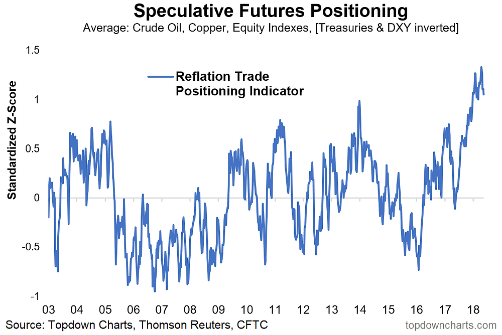 chart of positioning in reflation trade