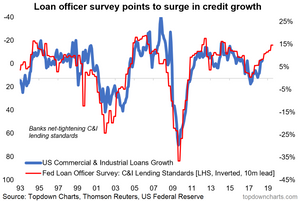 Loan officer survey predicts a surge in credit growth (graph of loan growth vs lending standards)