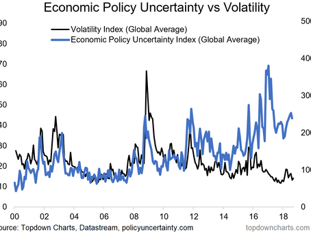 Chart: Global Equity Volatility vs Economic Policy Uncertainty