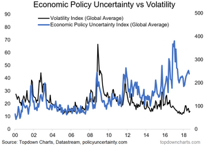 Global equity volatility vs policy uncertainty