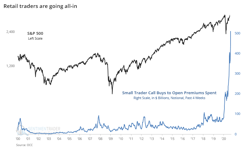 chart of record call option buying
