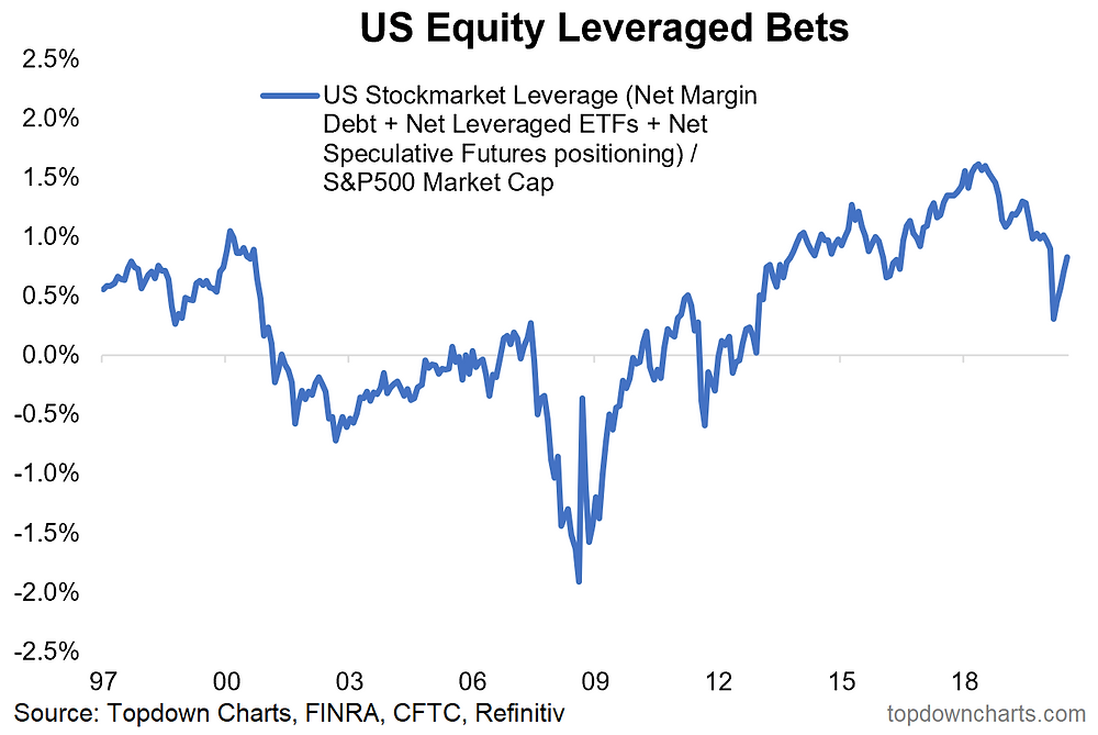 chart of stockmarket leveraged bets