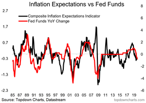 inflation expectations and the Fed