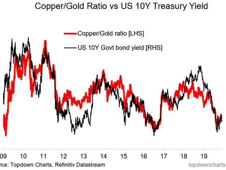 Copper/Gold: Macro Inflection Reflections