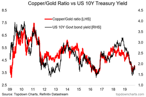 Chart of copper gold ratio vs US 10 year treasury yield