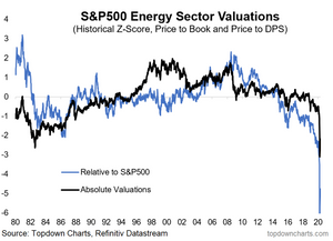 chart of energy sector equity valuations