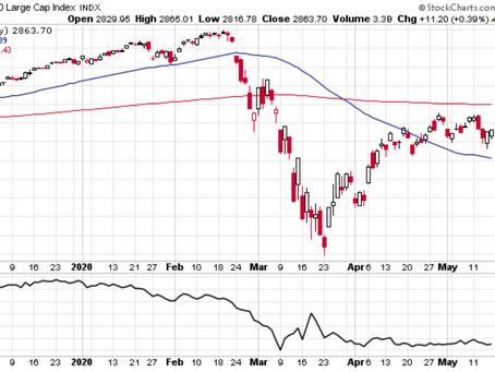 Weekly S&P 500 #ChartStorm - 18 May 2020