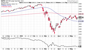 chart of the S&P500 and US 10-year treasury yield -- both are stuck in a range trade