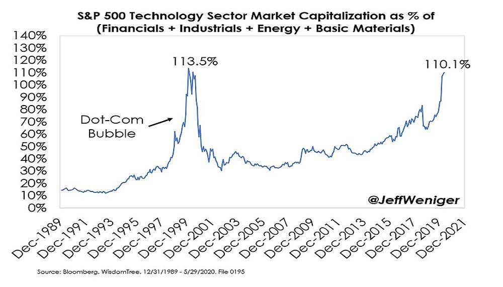 chart of market cap of new economy vs old economy