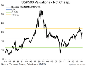 S&P500 blended PE ratio valuation chart