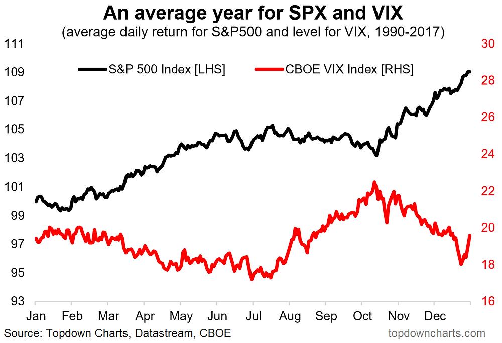 S&P500 vs VIX seasonality