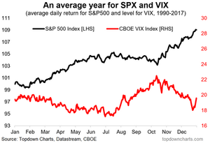 S&P500 vs VIX seasonality