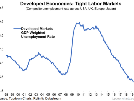 Top 5 Charts of the Week: Booming Job Markets, Iron Ore, EM Equities, US Dollar