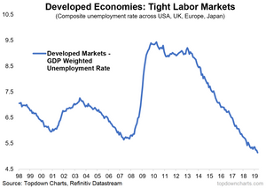 developed economies - record low unemployment rate