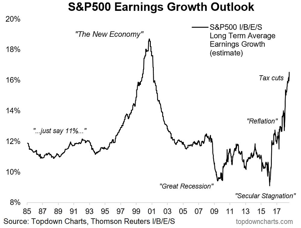 S&P500 long term earnings forecast chart