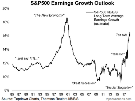 Chart: S&P500 Long Term Earnings Growth Outlook
