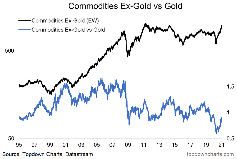 chart of commodities ex-gold