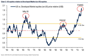 US vs global stocks relative performance