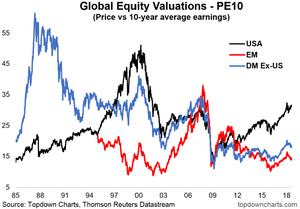 global equity relative value chart - PE10 or CAPE valuation ratio