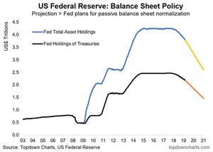 US federal reserve - balance sheet policy