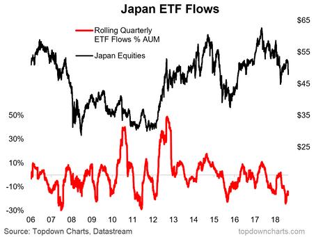 ETF Flows Show Investors Fleeing Japan