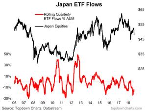 Japan equity ETF flows