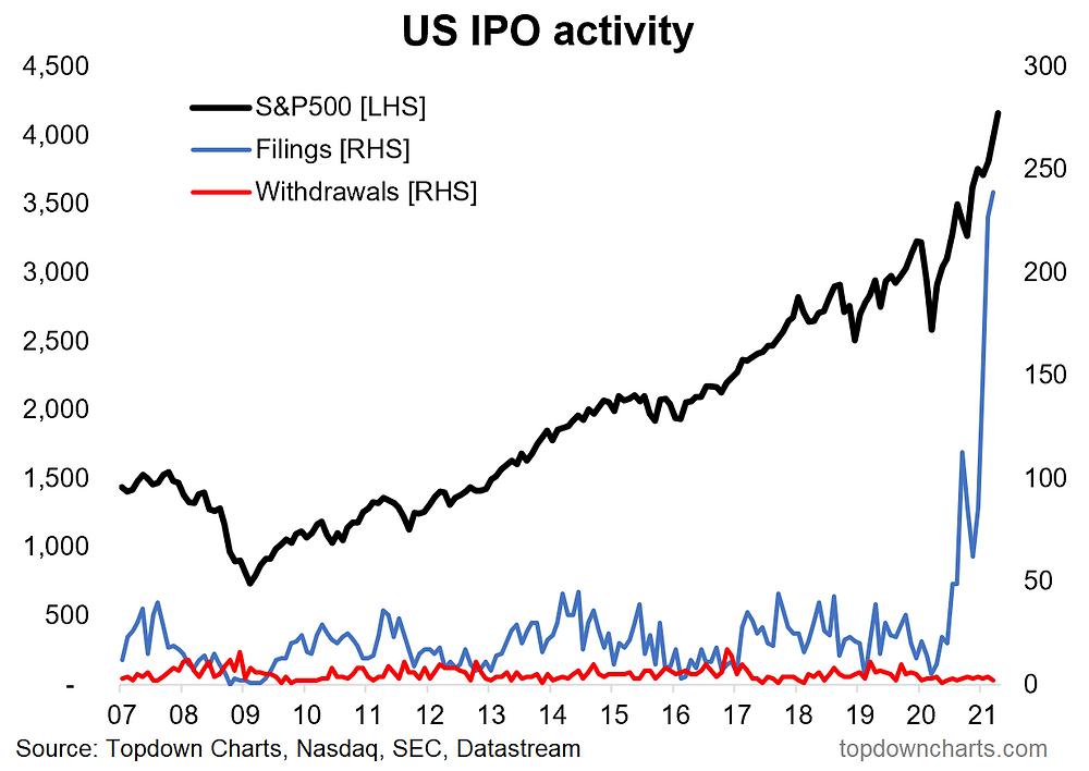 chart of IPO market signals