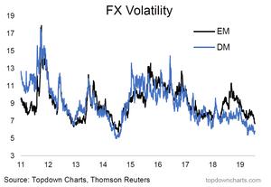EM vs DM fx volatility