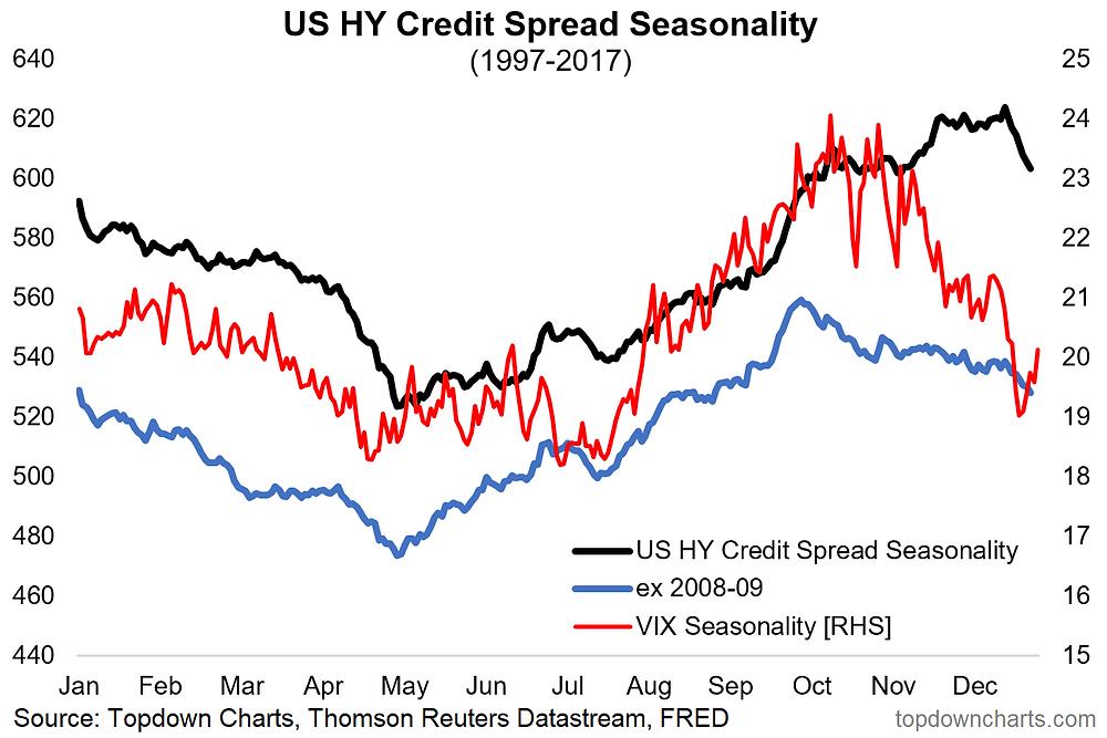 corporate credit spreads seasonality