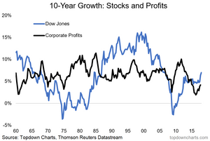 long term growth of stocks and corporate profits graph