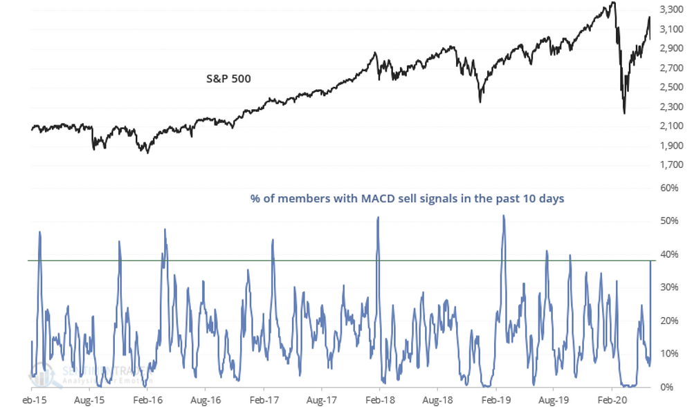 S&P 500 stocks chart of MACD sell signals breadth