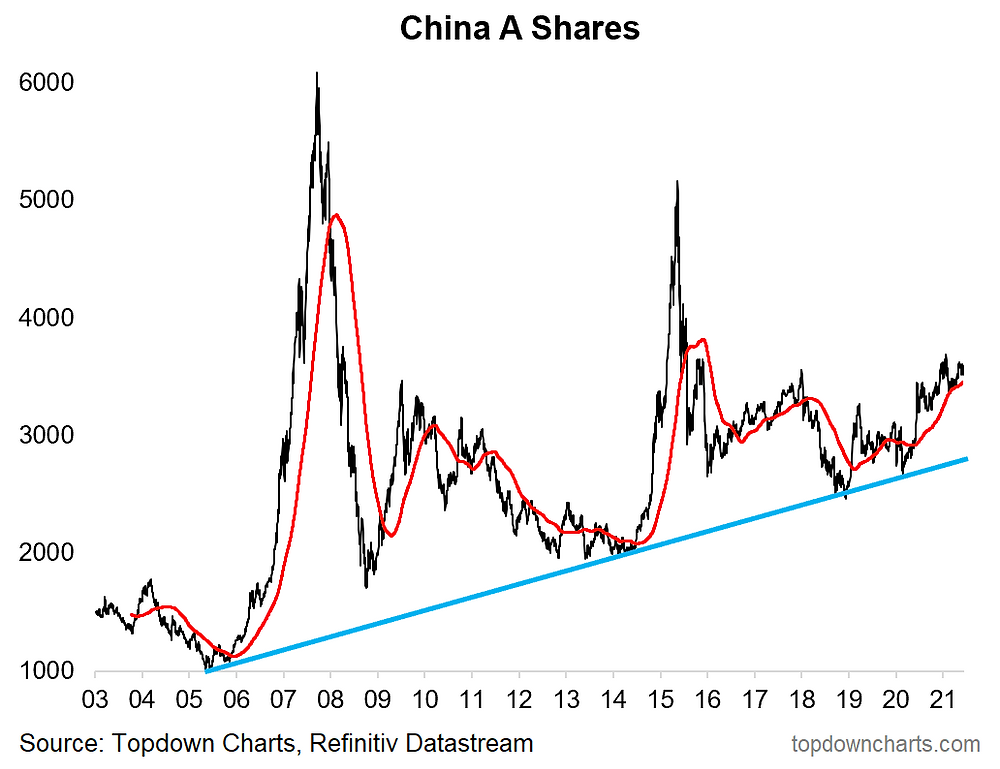 chart of CHina A shares and emerging market equities