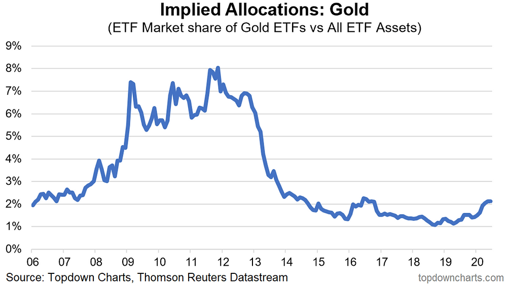 chart of gold implied asset allocations